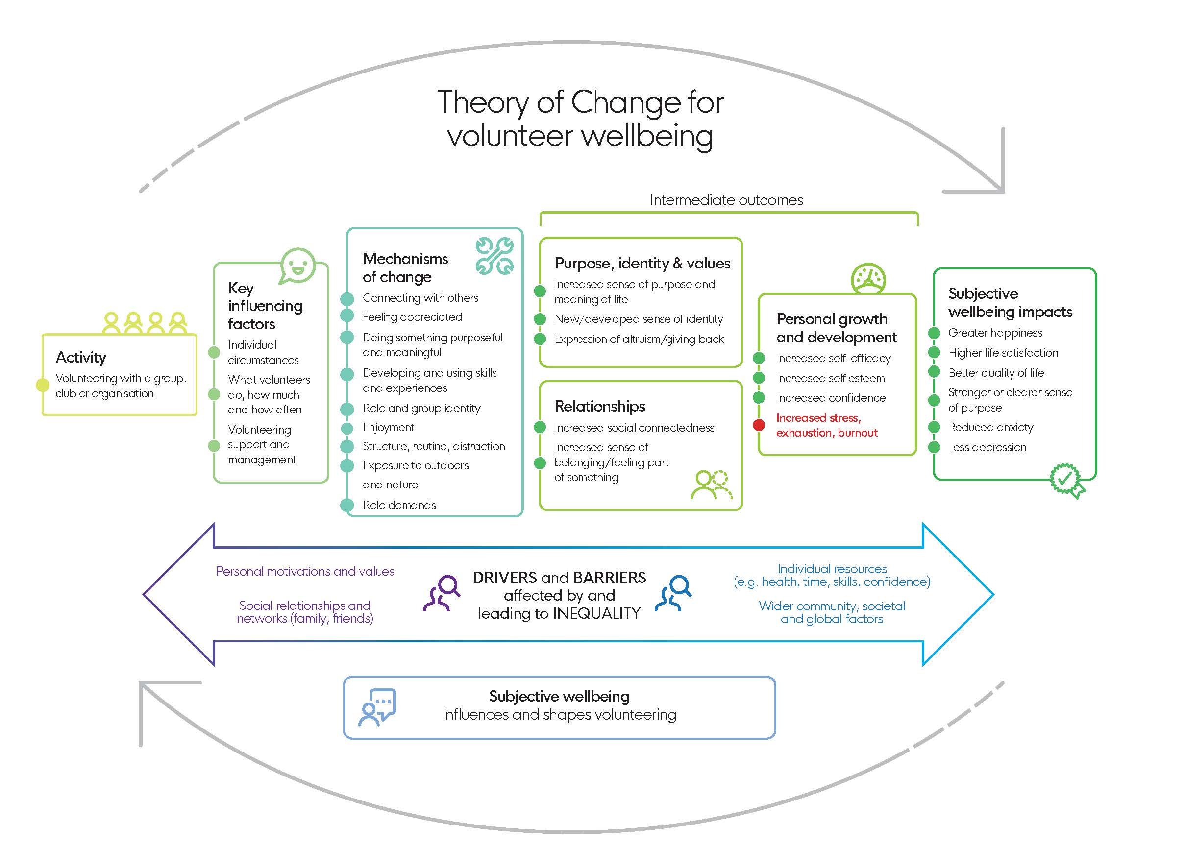 Volunteer wellbeing: theory of change