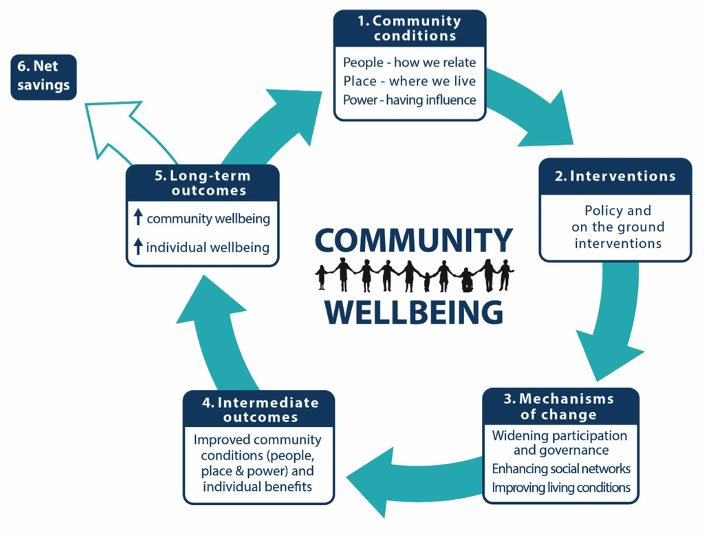 Community wellbeing theory of change diagram - A loop showing: 1. community conditions (People, Power, Place); 2. Interventions (policy and on the ground interventions); 3. mechanisms of change (widening participation and governance/enhancing social networks/improving living conditions); 4. intermediate outcomes (Improved community conditions and individual benefits); 5. long-term outcomes (improved community and individual wellbeing); and shown as a spin-off out of the loop at point 5: 6. Net savings