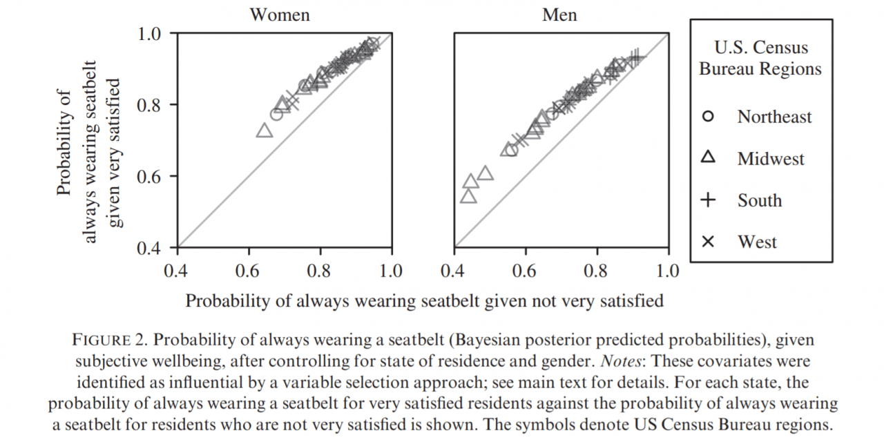 graph showing risk taking behaviours for men and women