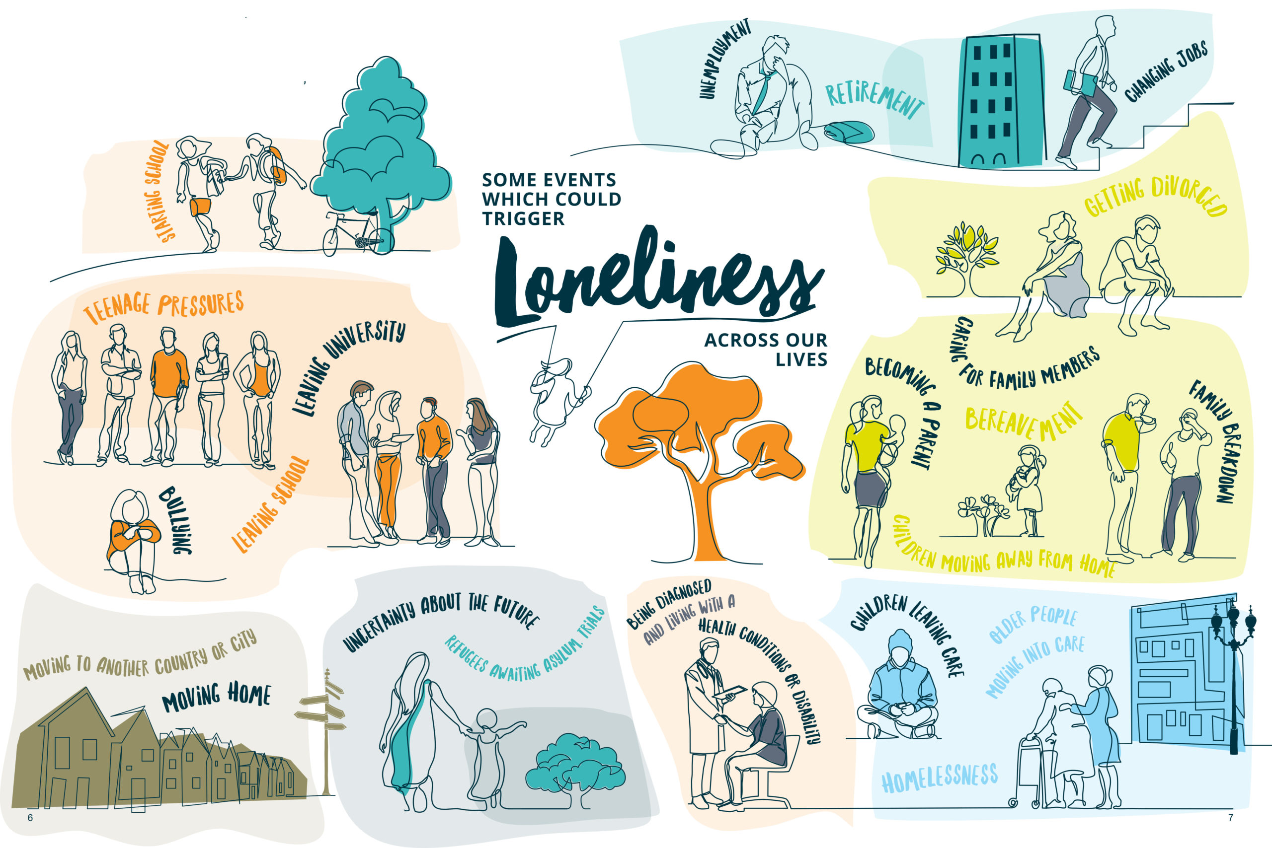 Events that trigger loneliness across the lifecourse