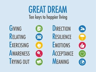 10 keys to happier living icons - Thriving, relating, exercising, awareness, trying out, direction, resilience, emotions, acceptance, meaning