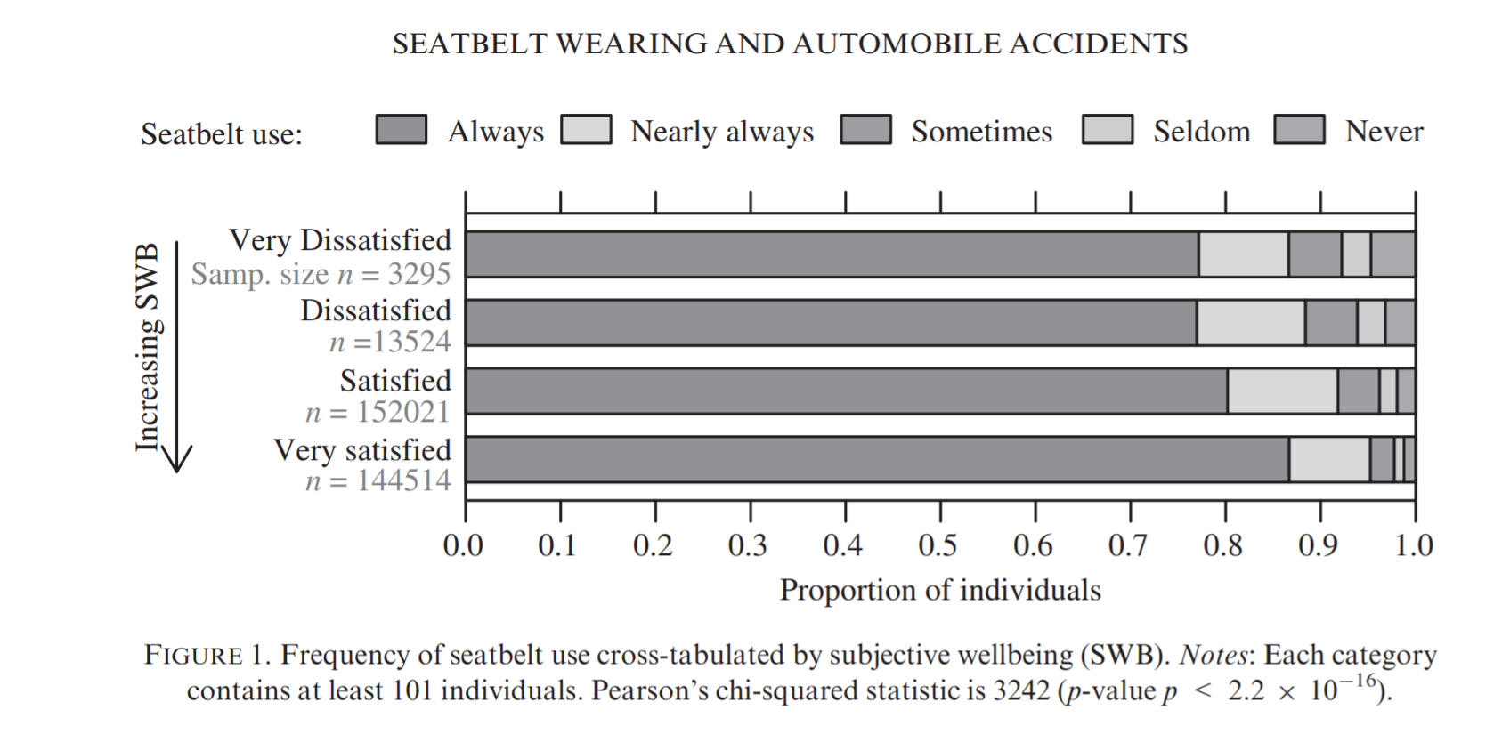 graph showing that more dissatisfied poeple are less likely to wear seatbelts