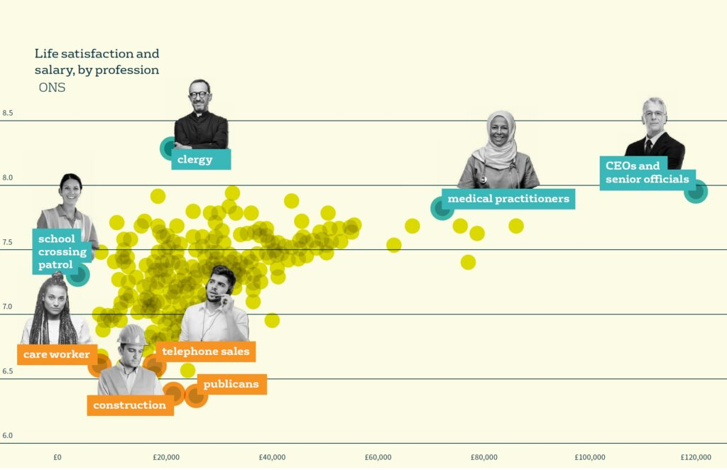 Life satisfaction by salary