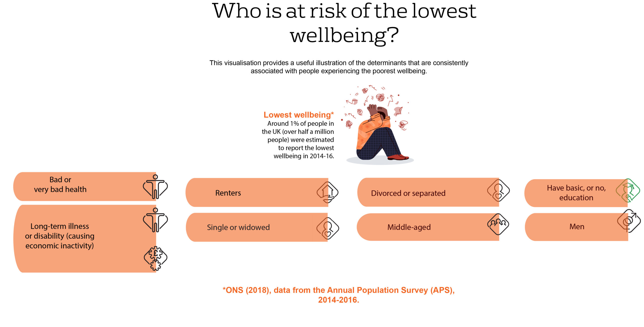 Who is at risk of low wellbeing?