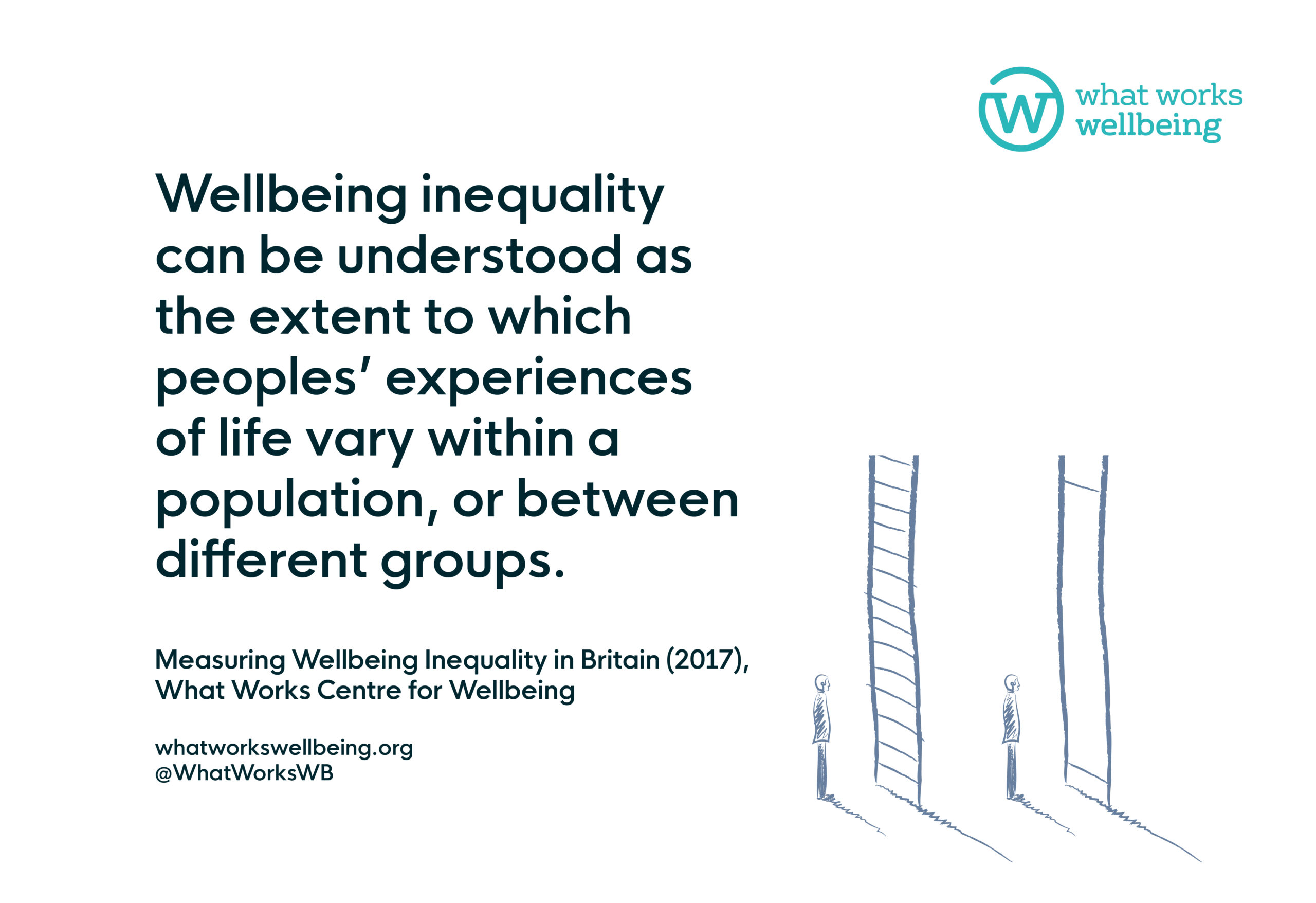 What is wellbeing inequality?