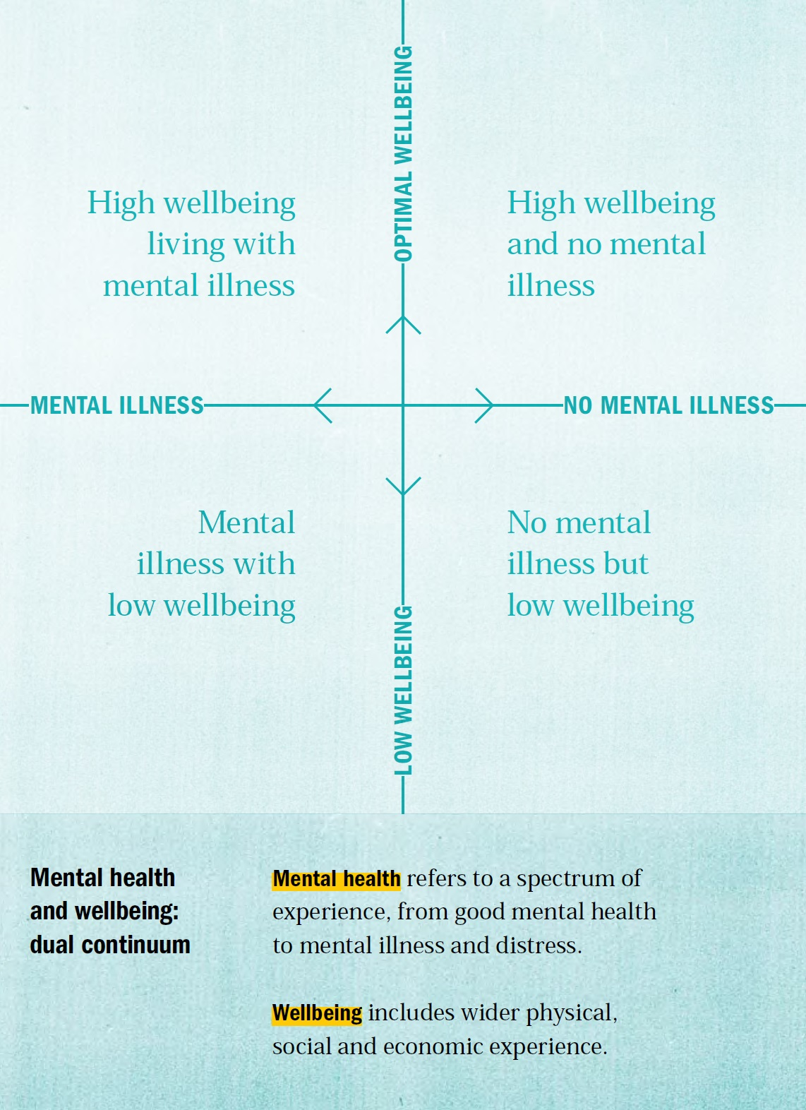 Mental health and wellbeing: a dual continuum
