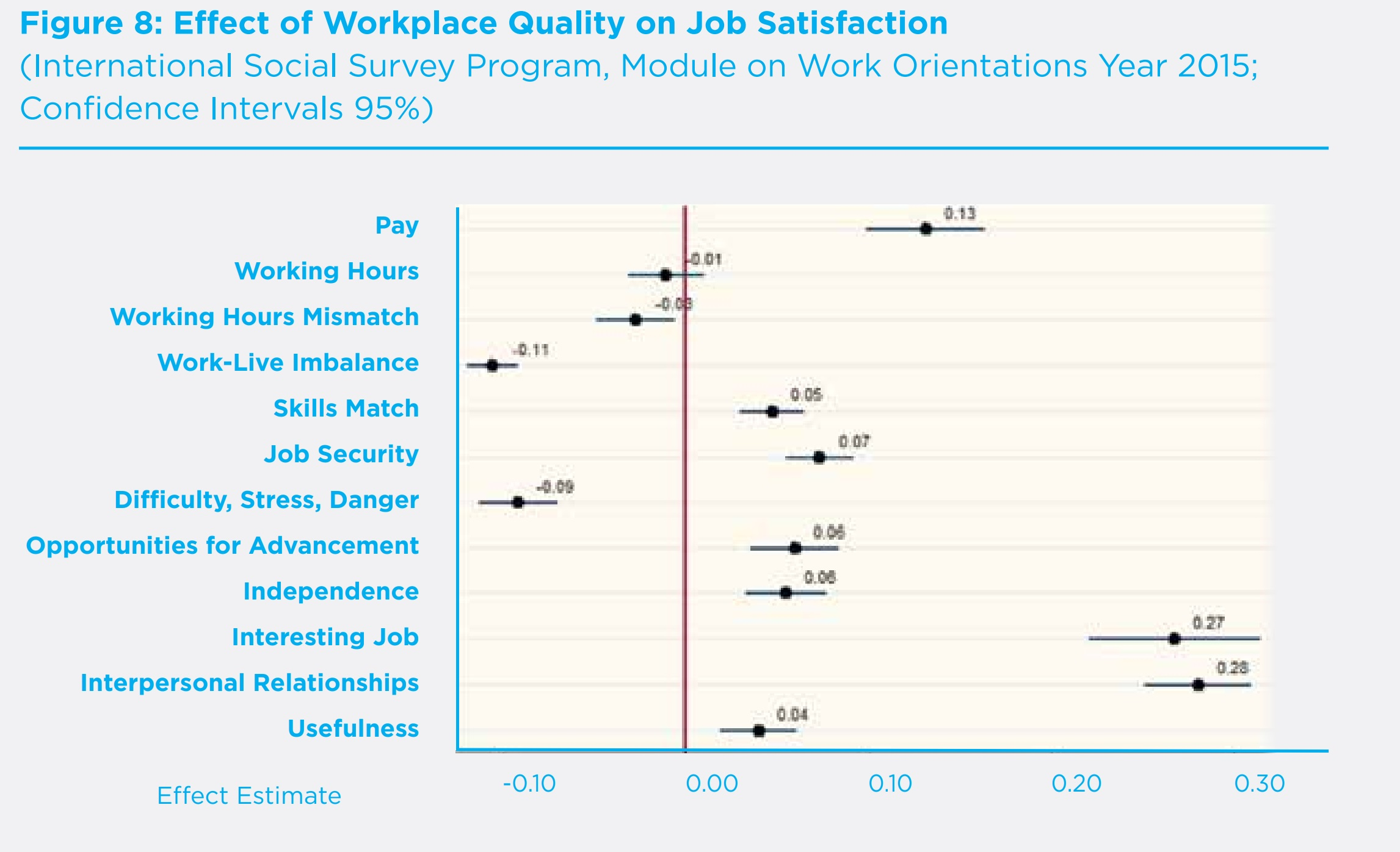effect of different wellbeing factors on workplace wellbeing graph