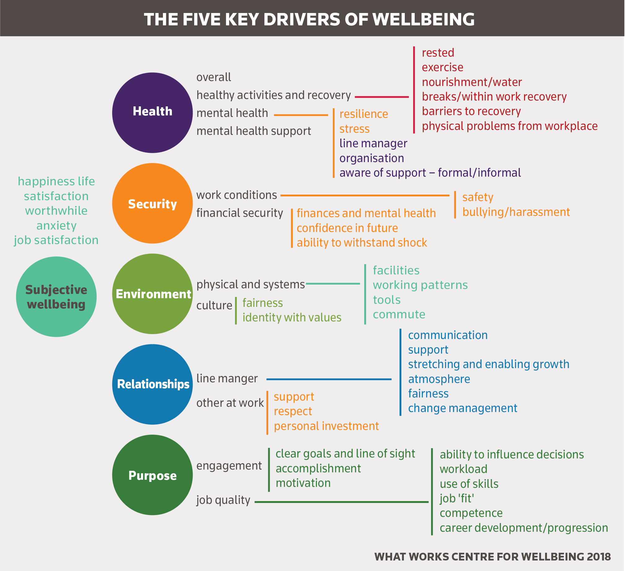Five key drivers of workplace wellbeing
