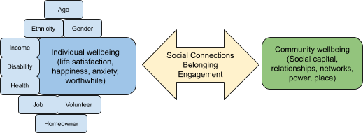 Figure 1 - The project will explore the relationship between community wellbeing and the wellbeing of individuals in that community with different characteristics.