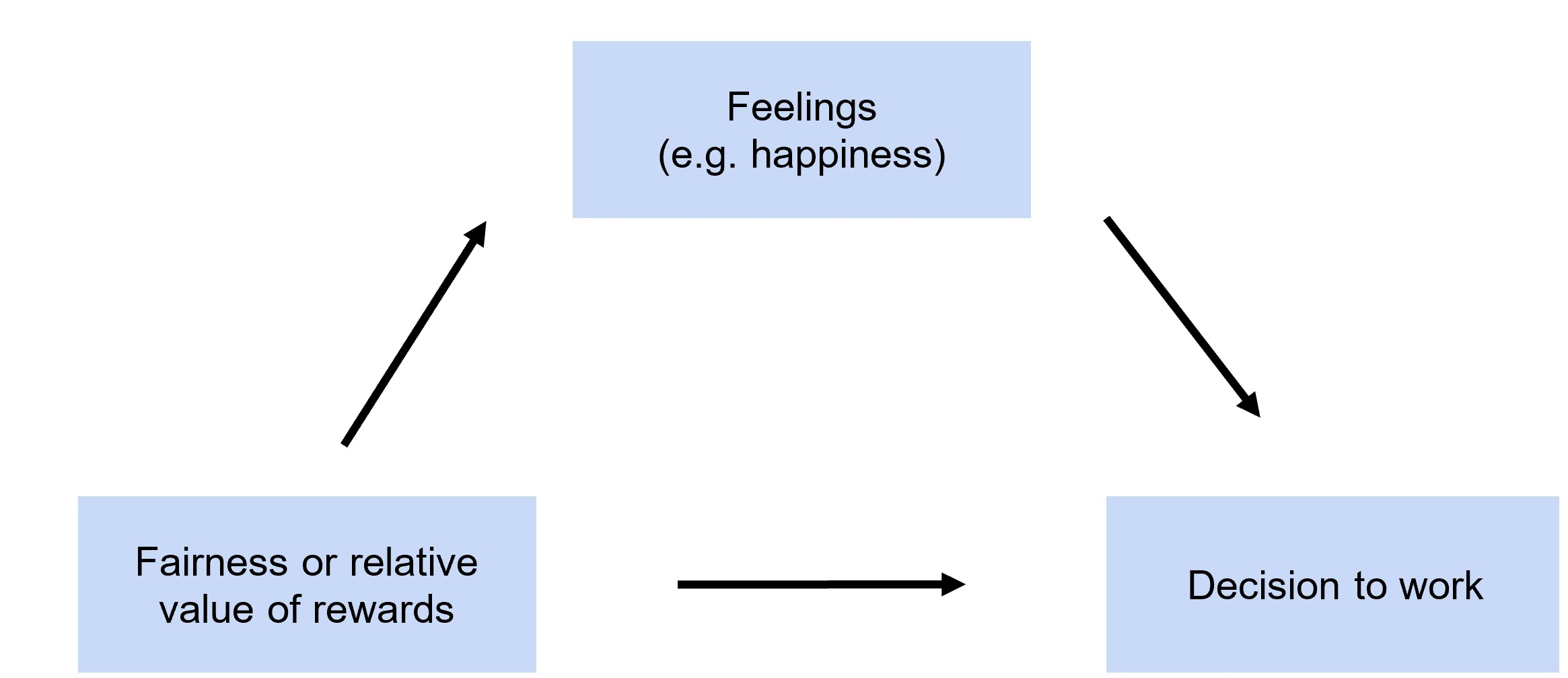 Loop diagram showing how fairness is linked to motivation to work