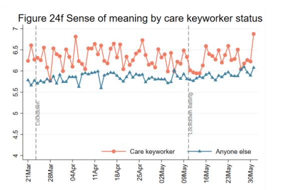 graph showing sense of meaning higher for key workers