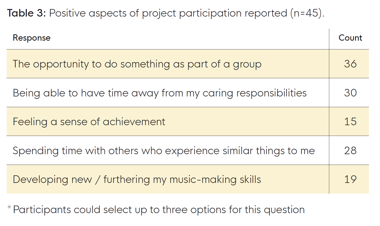 Table 3: Positive aspects of project participation reported