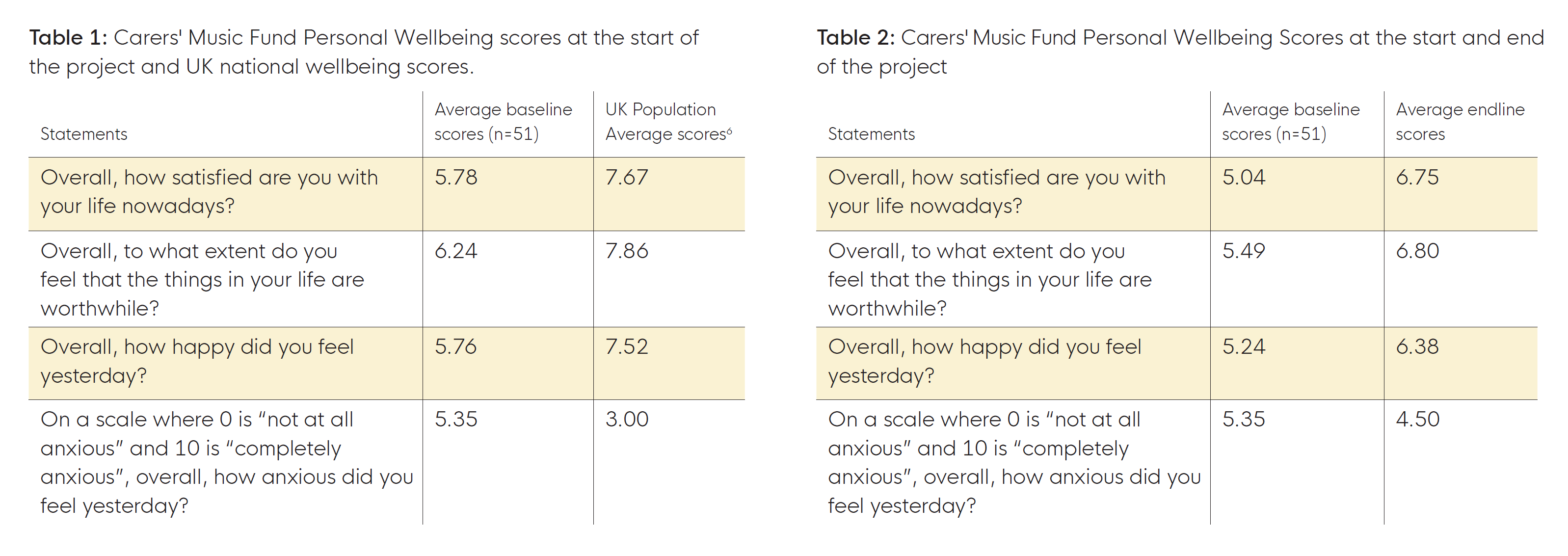 Carers' Music Fund Personal Wellbeing scores at the start of the project and UK national wellbeing scores.