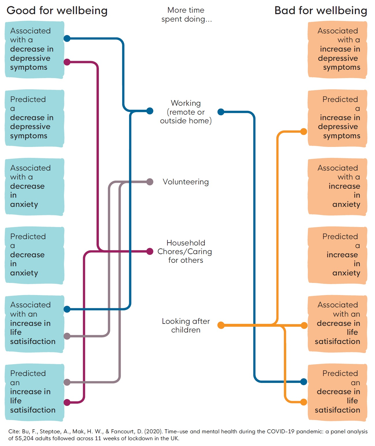 Changes in time use on different activities and the associated change in wellbeing (part 1)