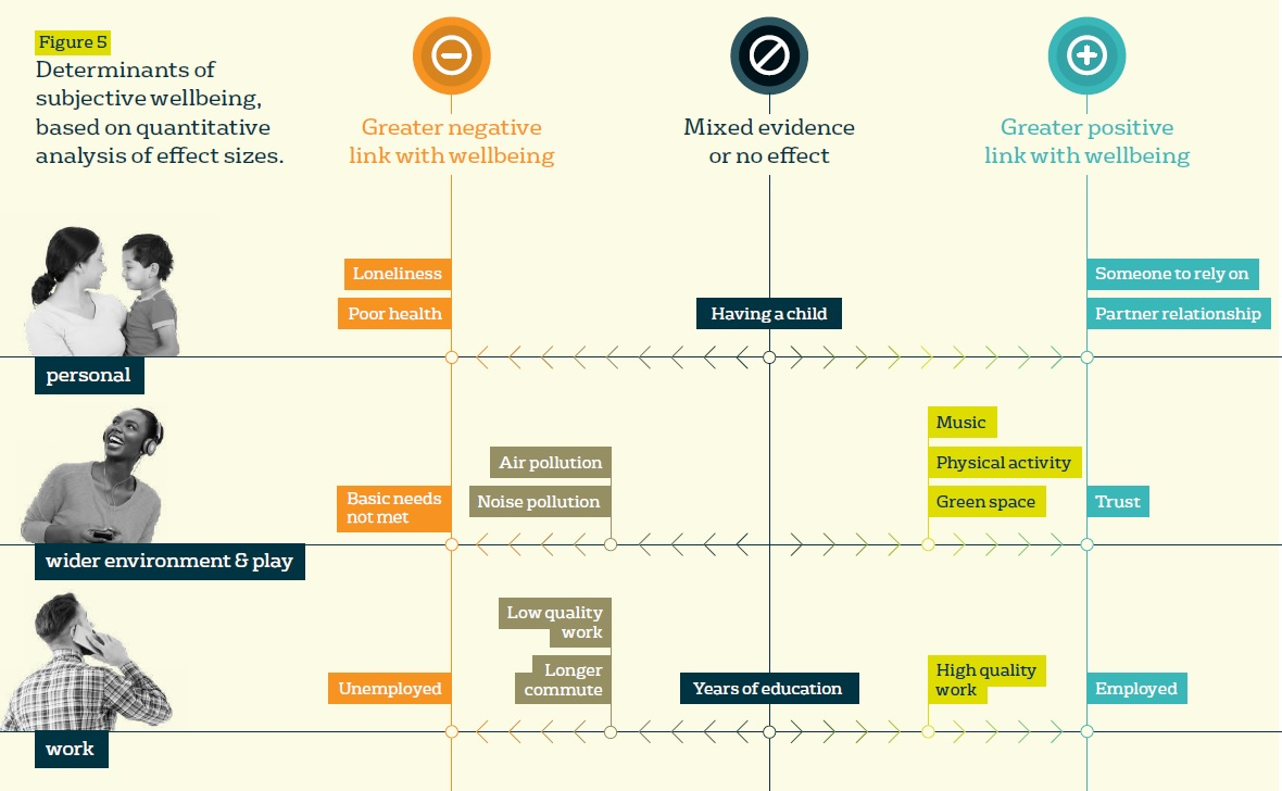 Derterminants of subjective wellbeing, based on quantitative analysis of effect sizes