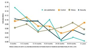 Effects of promotion on job satisfaction and perceived job attributes over time