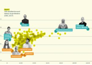 Life satisfaction and salary,by profession