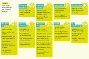 Summary of wellbeing factors that matter