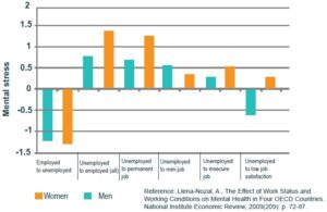 The Effect of Work Status and Working Conditions on Mental Health