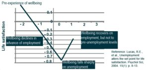 Unemployment alters the 'set point' for life satisfaction