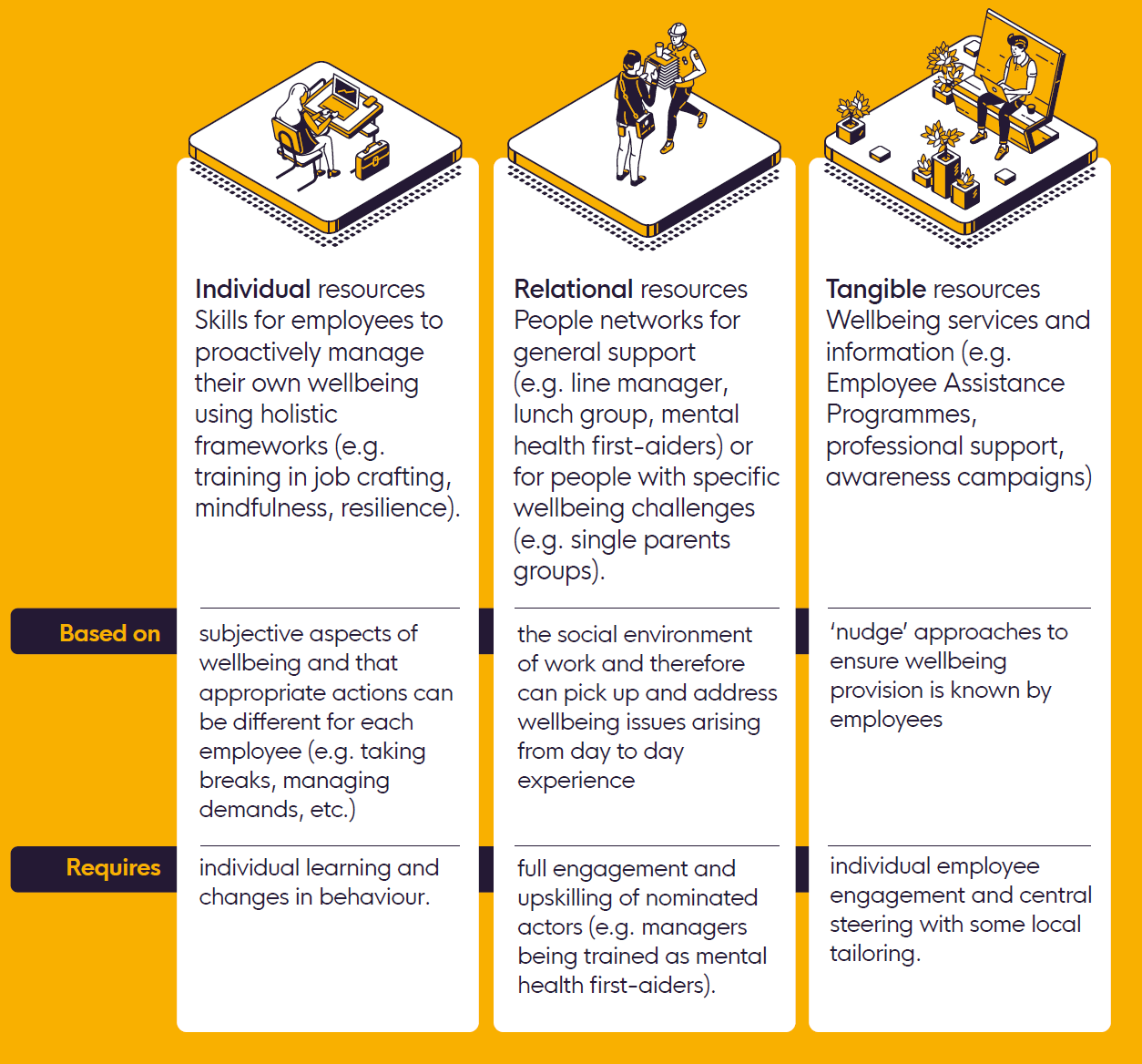 Table showing individual, relational, and tangible organisations