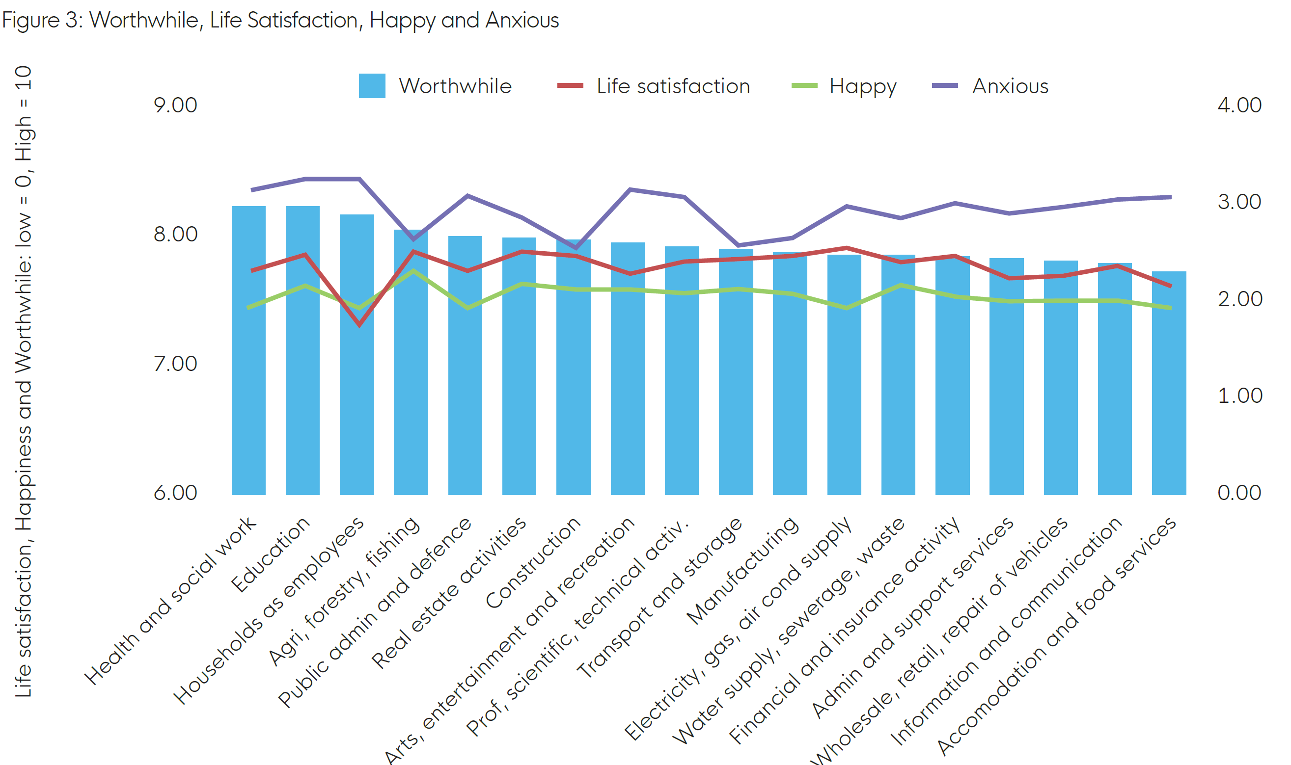 Graph showing life satisfaction, happiness, anxiety, and sense of purpose for different sectors