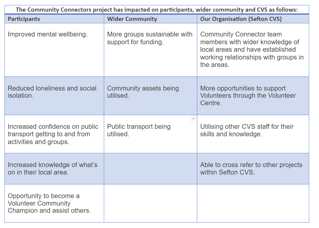 Table showing benefits to participants, the wider community, and Sefton CSV