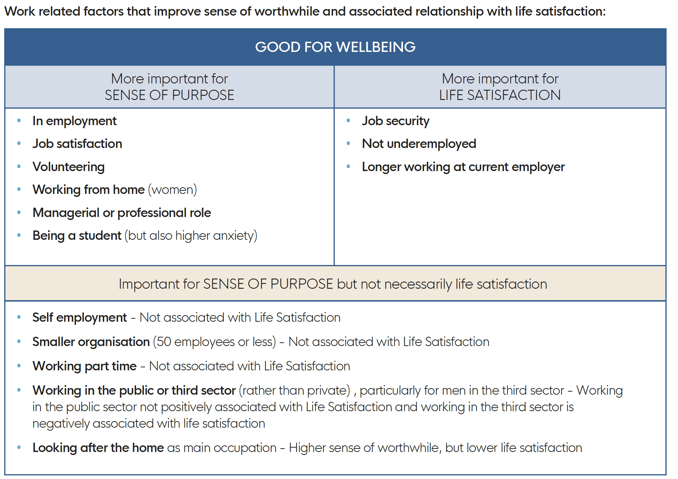 Table showing the role of work in our sense of purpose versus life satisfaction