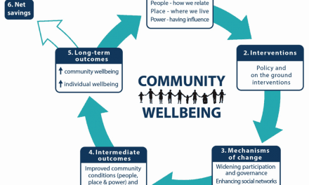 Third sector perspective: place-based change and community wellbeing
