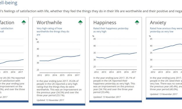 How does UK rate its wellbeing? New ONS data