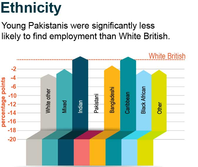 Young Pakistanis were significantly less likely to find employment than White British.