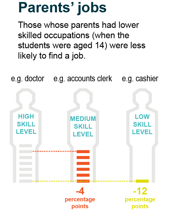 Those whose parents had lower skilled occupations (when the students were aged 14) were less likely to find a job.