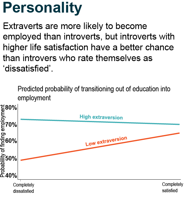 Extraverts are more likely to become employed than introverts, but introverts with higher life satisfaction have a better chance than introvers who rate themselves as 'dissatisfied'.