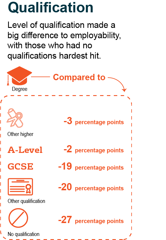 Level of qualification made a big difference to employability, with those who had no qualifications hardest hit.
