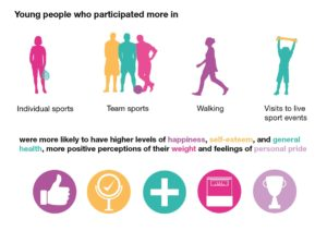 Young people who participated more in individual and team sports; walking and visited live sports events had higher self-esteem , happiness, and general health