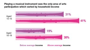 Playing a musical instrument was the only area of arts participation that varied by household income