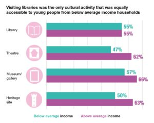 Visiting libraries was the only cultural activity that was equally accessible to young people from below average income households
