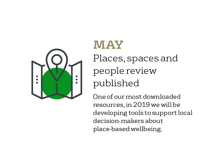 May - Places, spaces and people review published: one of our most downloaded resources of 2018. In 2019, we will be developing tools to help local decision-makers improve place-based wellbeing