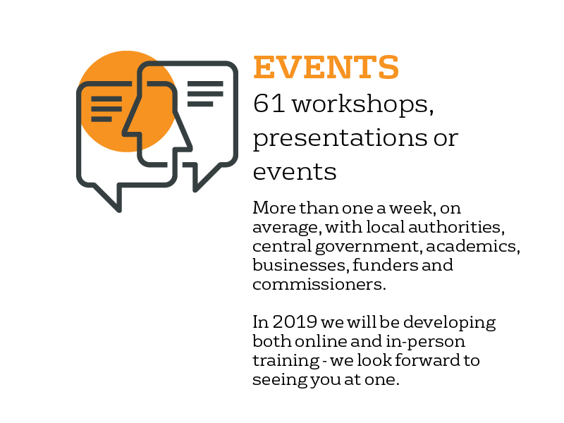 Events - over 61 workshops, presentations and events: more than one a week, on average, with participants from local authorities, central government, businesses, charities, academics, funders and commissioners. In 2019, we will be developing online and in-person training - we look forward to seeing you there.