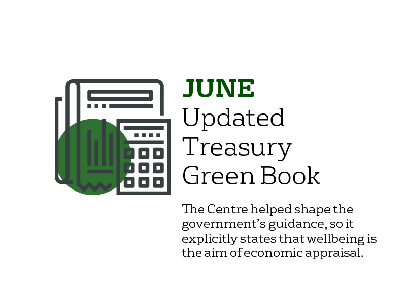 June - Treasury Green Book: we helped shape government guidance, so it explicitly states that wellbeing is an explicit aim of economic evaluation.