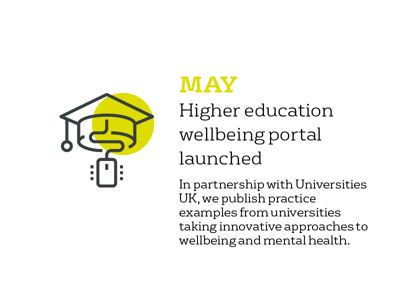 May - Higher Education portal launched: in partnership with Universities UK, we publish practice examples from universities taking innovative approaches to wellbeing and mental health.
