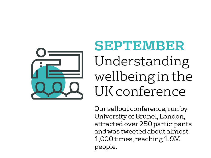 September - Understanding Wellbeing in the UK conference: our sellout conference, run by Brunel University, London, attracted over 250 participants and was tweeted about almost 1000 times, reaching 1.9m people.