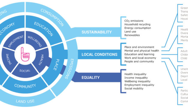 Understanding the conditions for wellbeing in English and Welsh local authorities: Happy City's Thriving Places Index